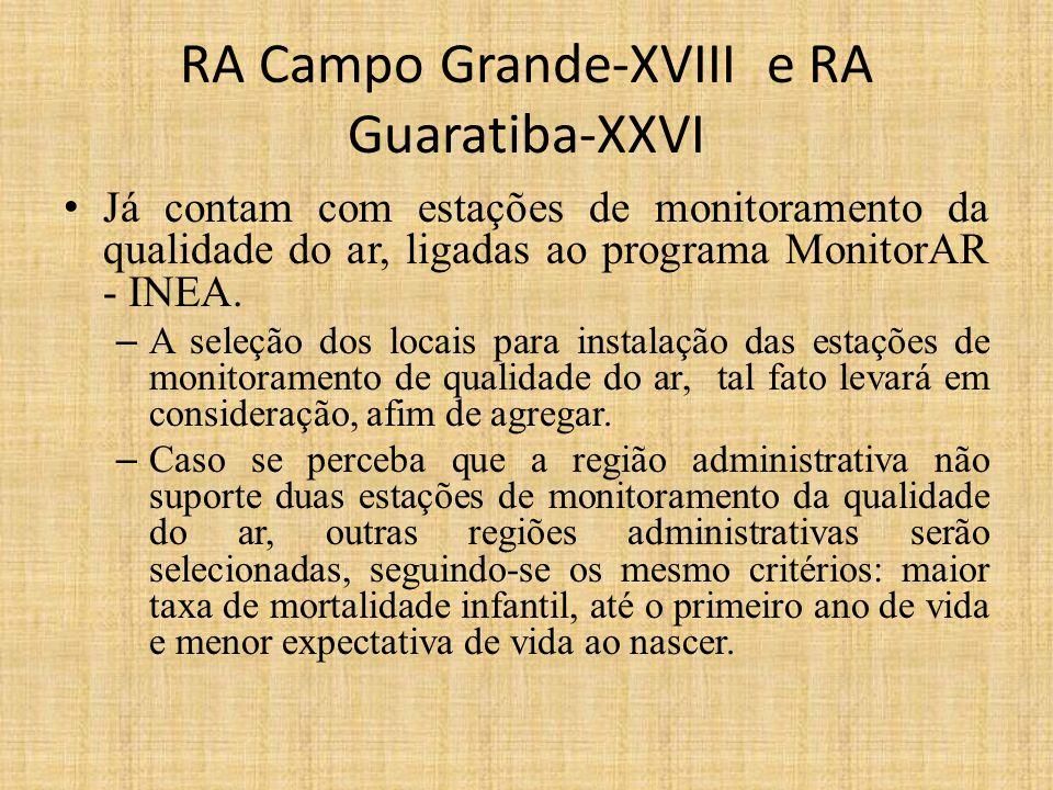 RA Campo Grande-XVIII e RA Guaratiba-XXVI Já contam com estações de monitoramento da qualidade do ar, ligadas ao programa MonitorAR - INEA.