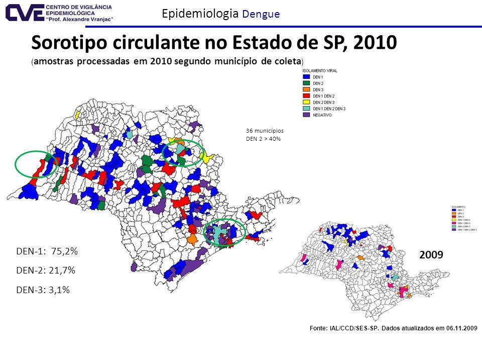 Epidemiologia Dengue Fonte: Div. Zoonoses, Instituto Adolfo Lutz (atualizado: 04.10 ) DEN-1: 75,2% DEN-2: 21,7% DEN-3: 3,1% Sorotipo circulante no Est