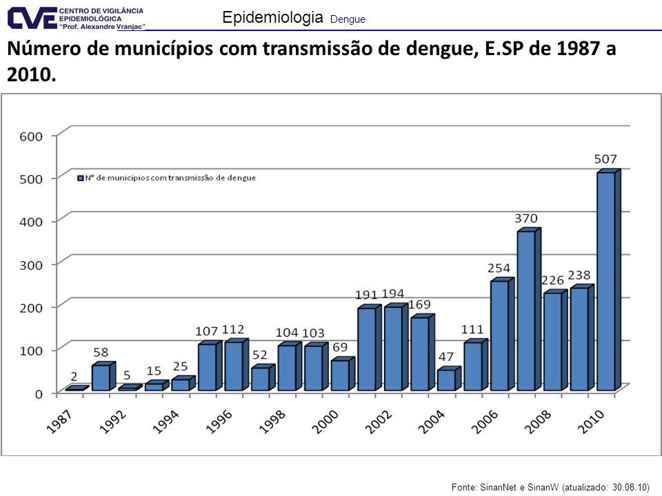Epidemiologia Dengue Fonte: SinanNet e SinanW (atualizado: 30.08.10) Número de municípios com transmissão de dengue, E.SP de 1987 a 2010.