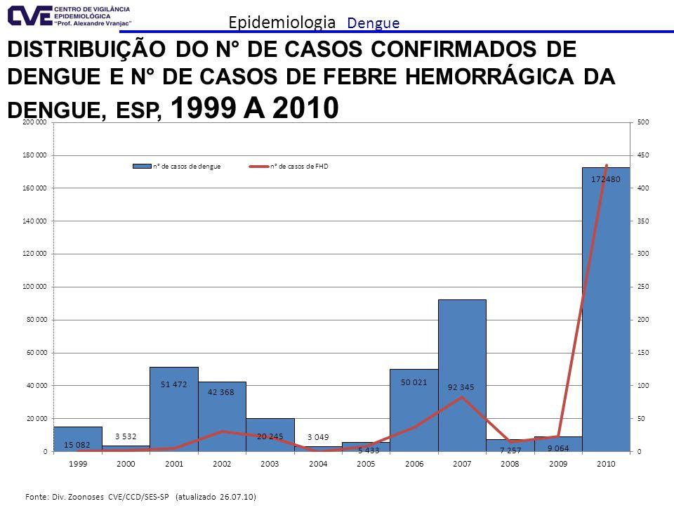 Epidemiologia Dengue Fonte: Div. Zoonoses CVE/CCD/SES-SP (atualizado 26.07.10) DISTRIBUIÇÃO DO N° DE CASOS CONFIRMADOS DE DENGUE E N° DE CASOS DE FEBR