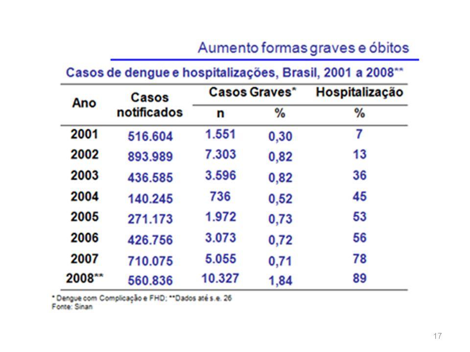 Numero de casos de dengue no Estado de São Paulo 2009 / 2010: 2009: 9665 casos.