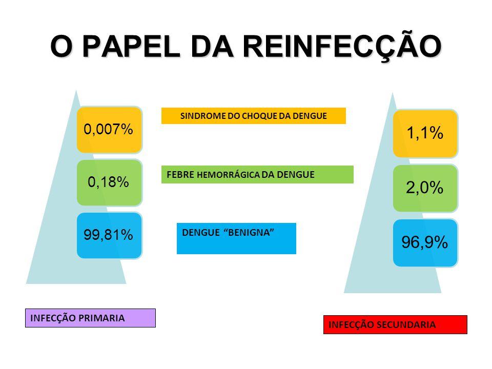 """O PAPEL DA REINFECÇÃO 0,007%0,18%99,81% INFECÇÃO PRIMARIA SINDROME DO CHOQUE DA DENGUE FEBRE HEMORRÁGICA DA DENGUE DENGUE """"BENIGNA"""" 1,1%2,0%96,9% INFE"""