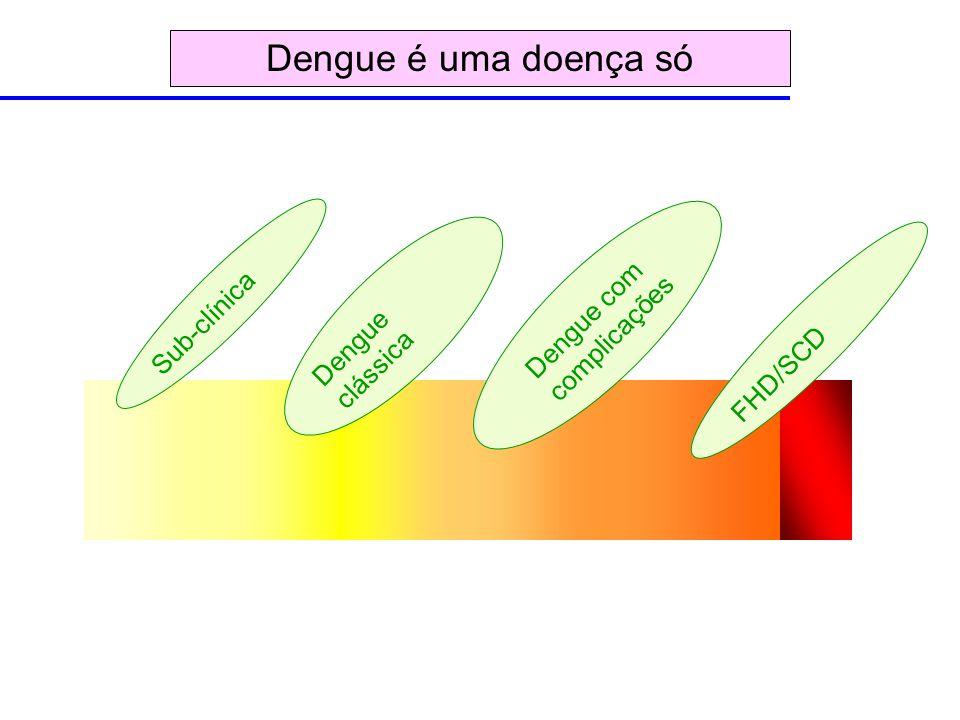 Dengue clássica Dengue com complicações FHD/SCD Sub-clínica Dengue é uma doença só