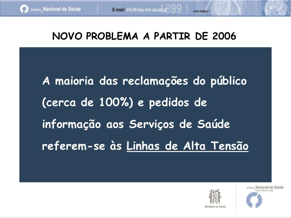 A maioria das reclamações do público (cerca de 100%) e pedidos de informação aos Serviços de Saúde referem-se às Linhas de Alta Tensão NOVO PROBLEMA A PARTIR DE 2006