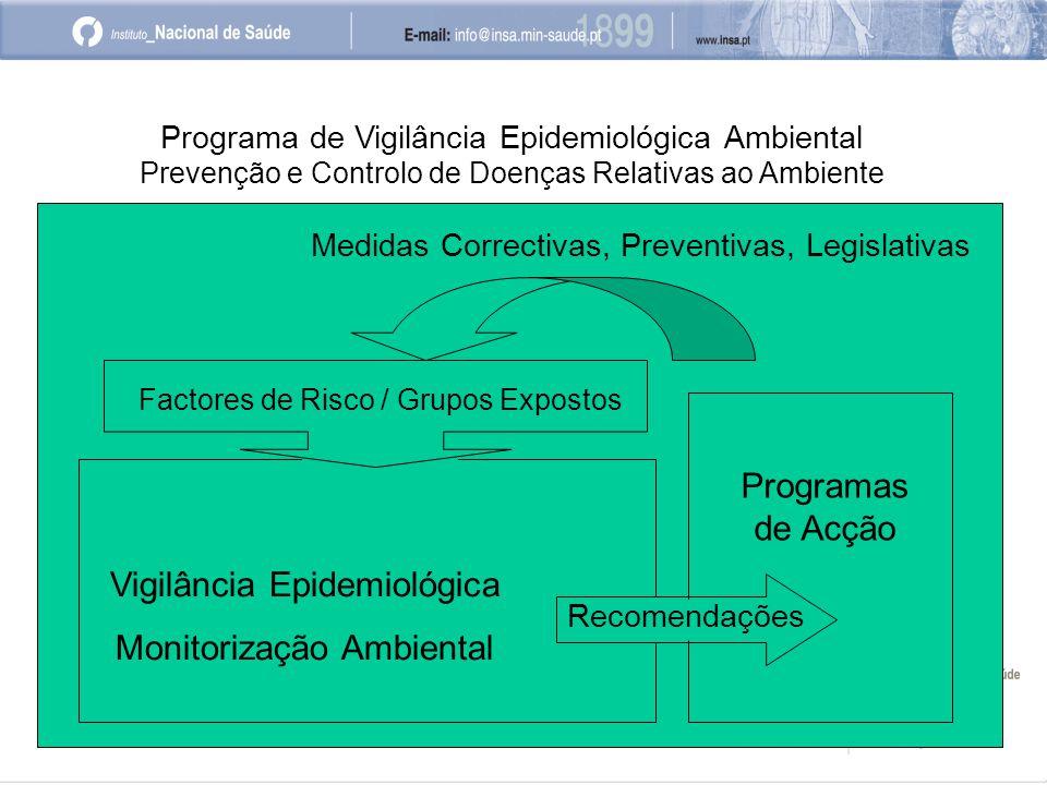 Programa de Vigilância Epidemiológica Ambiental Prevenção e Controlo de Doenças Relativas ao Ambiente Medidas Correctivas, Preventivas, Legislativas Vigilância Epidemiológica Monitorização Ambiental Recomendações Programas de Acção Factores de Risco / Grupos Expostos