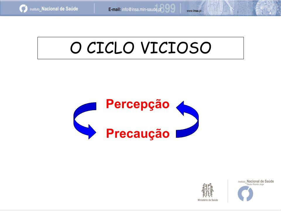 O CICLO VICIOSO Percepção Precaução