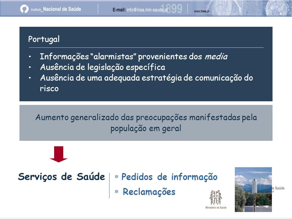 Aumento generalizado das preocupações manifestadas pela população em geral Serviços de Saúde  Pedidos de informação  Reclamações Portugal Informações alarmistas provenientes dos media Ausência de legislação específica Ausência de uma adequada estratégia de comunicação do risco