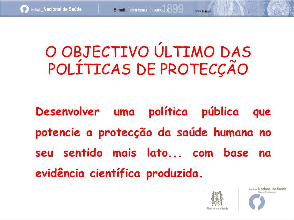 O OBJECTIVO ÚLTIMO DAS POLÍTICAS DE PROTECÇÃO Desenvolver uma política pública que potencie a protecção da saúde humana no seu sentido mais lato...