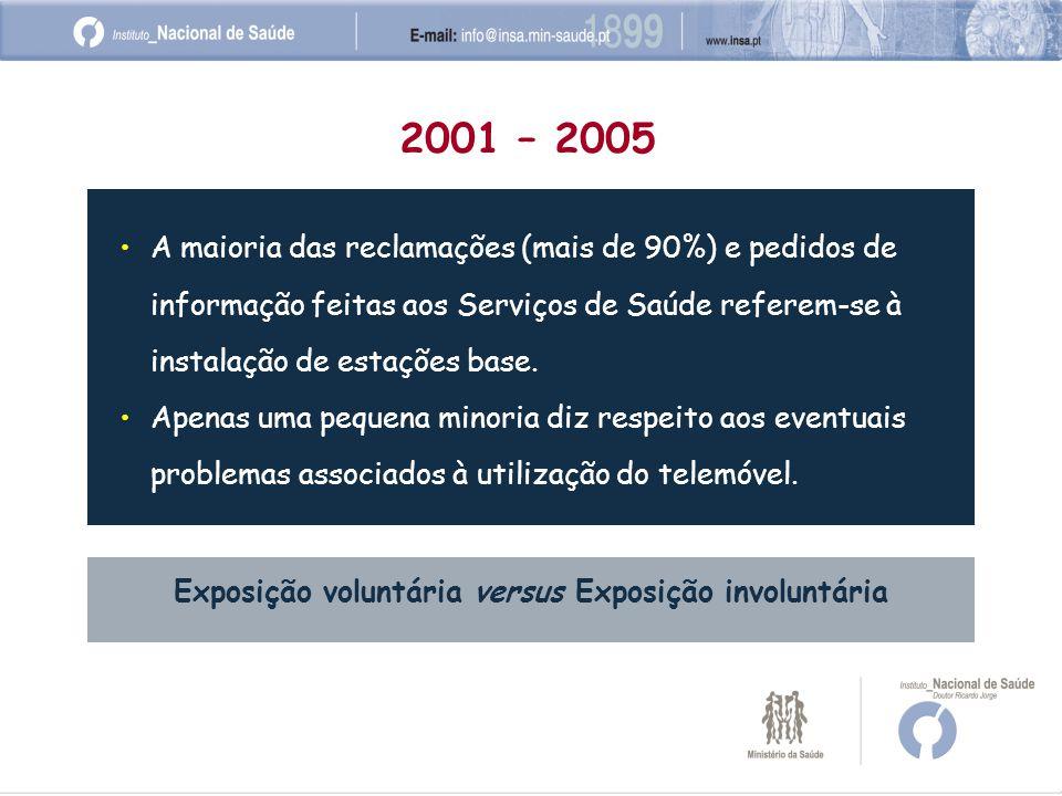 A maioria das reclamações (mais de 90%) e pedidos de informação feitas aos Serviços de Saúde referem-se à instalação de estações base.