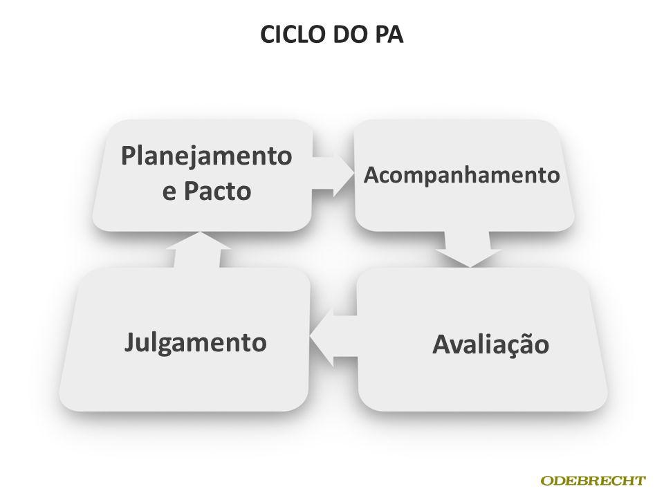CICLO DO PA Planejamento e Pacto Acompanhamento Julgamento Avaliação