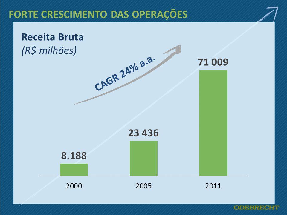 FORTE CRESCIMENTO DAS OPERAÇÕES CAGR 24% a.a. Receita Bruta (R$ milhões)