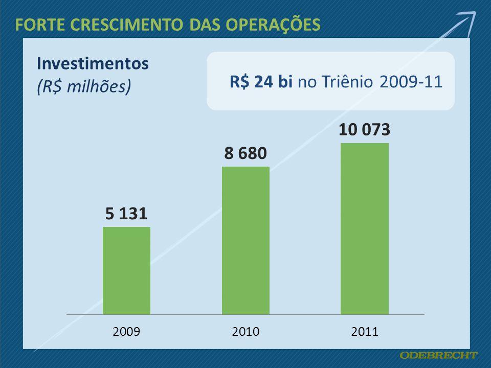Investimentos (R$ milhões) R$ 24 bi no Triênio 2009-11 FORTE CRESCIMENTO DAS OPERAÇÕES