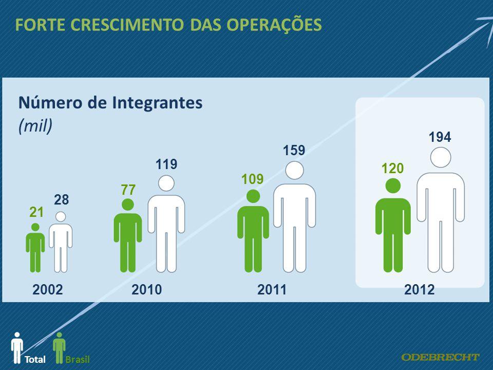 2002201020112012 Número de Integrantes (mil) 21 28 77 119 109 159 120 194 TotalBrasil FORTE CRESCIMENTO DAS OPERAÇÕES