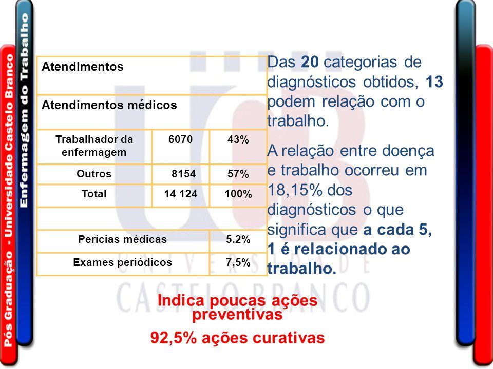 Atendimentos Atendimentos médicos Trabalhador da enfermagem 607043% Outros 815457% Total14 124100% Perícias médicas5.2% Exames periódicos7,5% Das 20 c