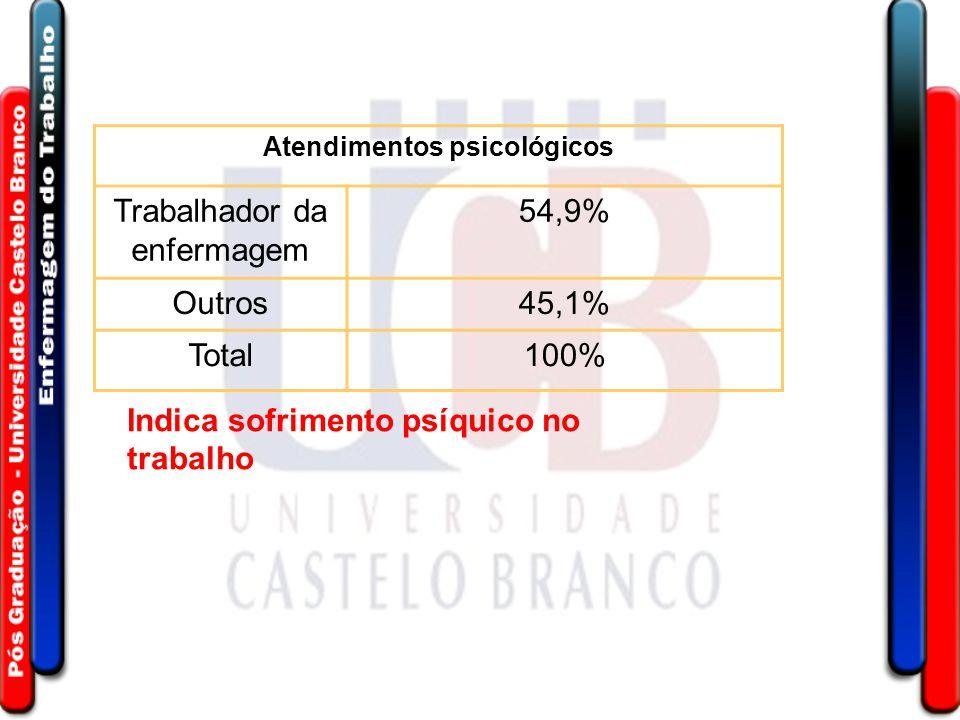 Atendimentos psicológicos Trabalhador da enfermagem 54,9% Outros45,1% Total100% Indica sofrimento psíquico no trabalho