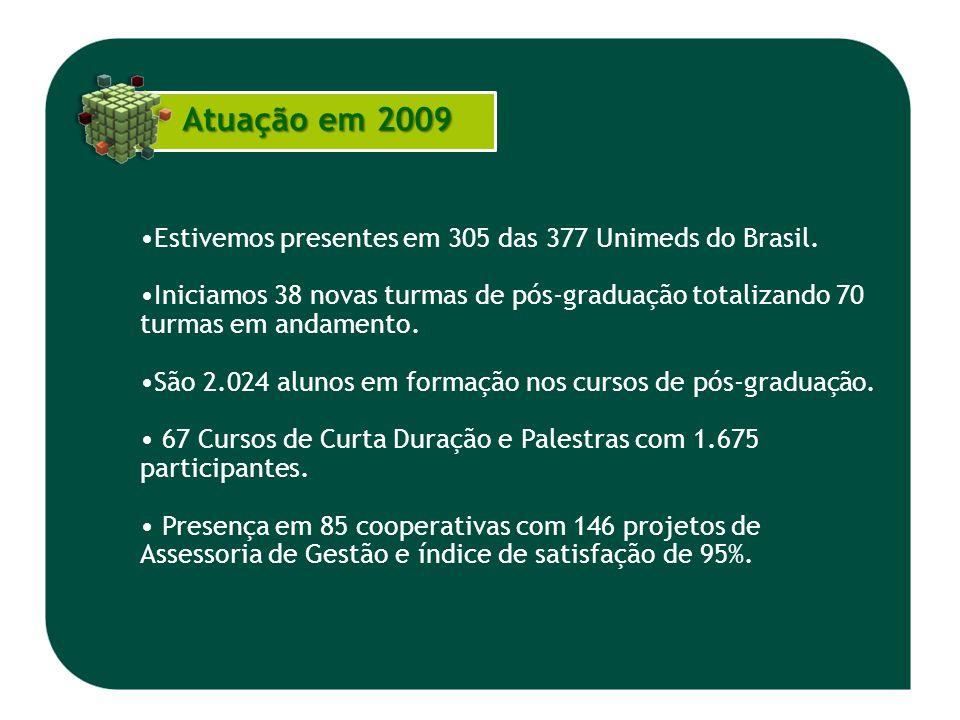 Estivemos presentes em 305 das 377 Unimeds do Brasil. Iniciamos 38 novas turmas de pós-graduação totalizando 70 turmas em andamento. São 2.024 alunos