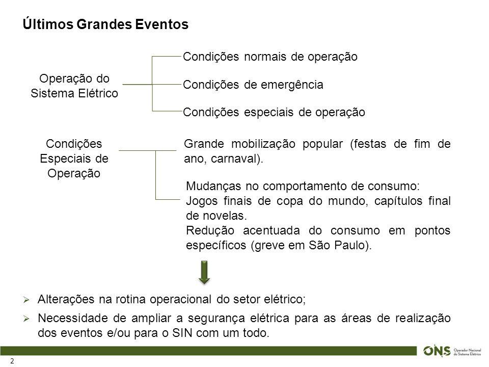 Últimos Grandes Eventos 2 Operação do Sistema Elétrico Condições normais de operação Condições de emergência Condições especiais de operação Condições