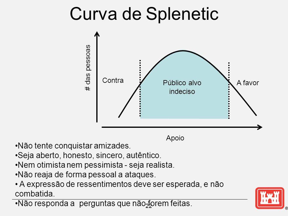 Curva de Splenetic 22 # das pessoas Apoio A favor Contra Público alvo indeciso Não tente conquistar amizades.