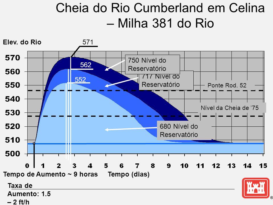 Cheia do Rio Cumberland em Celina – Milha 381 do Rio Tempo (dias) Elev.