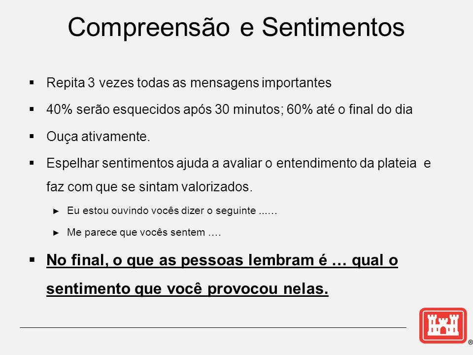 Compreensão e Sentimentos  Repita 3 vezes todas as mensagens importantes  40% serão esquecidos após 30 minutos; 60% até o final do dia  Ouça ativamente.