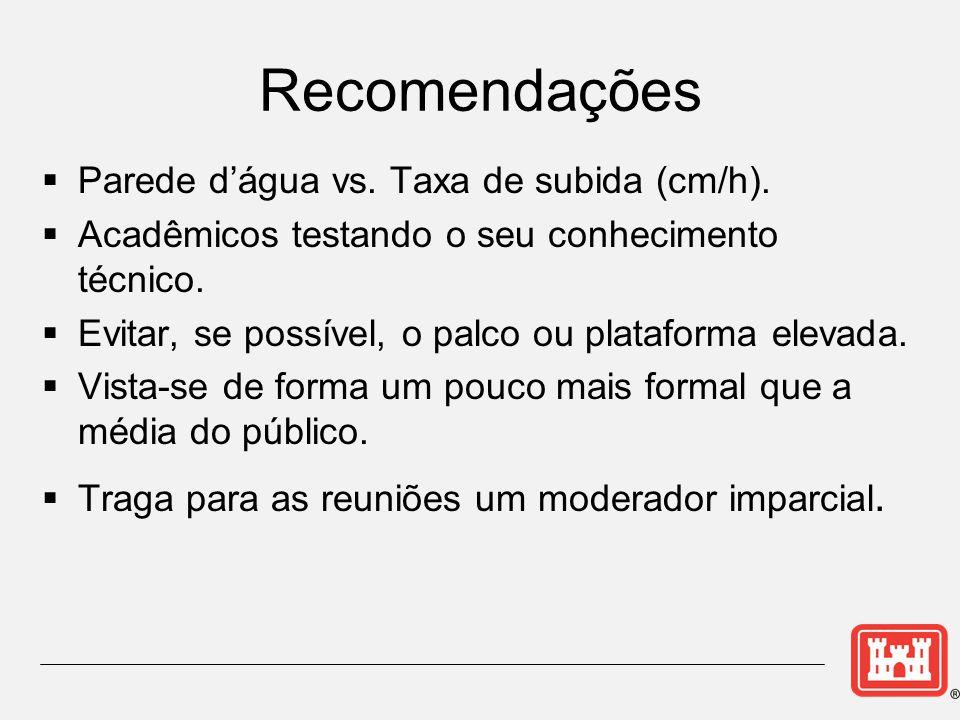 Recomendações  Parede d'água vs. Taxa de subida (cm/h).