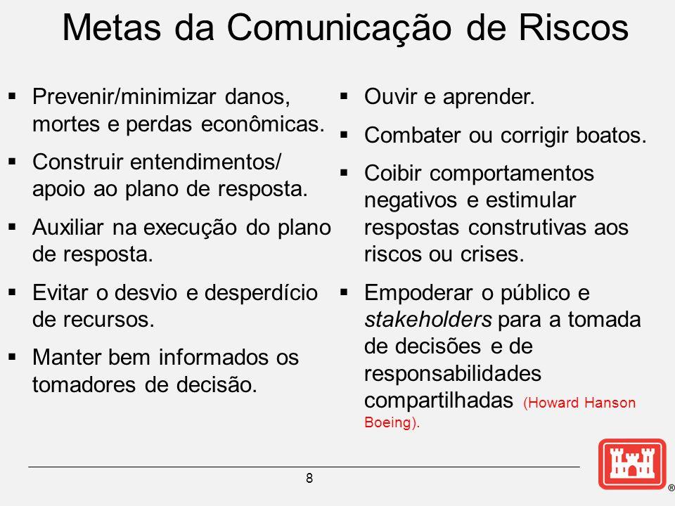 8 Metas da Comunicação de Riscos  Prevenir/minimizar danos, mortes e perdas econômicas.