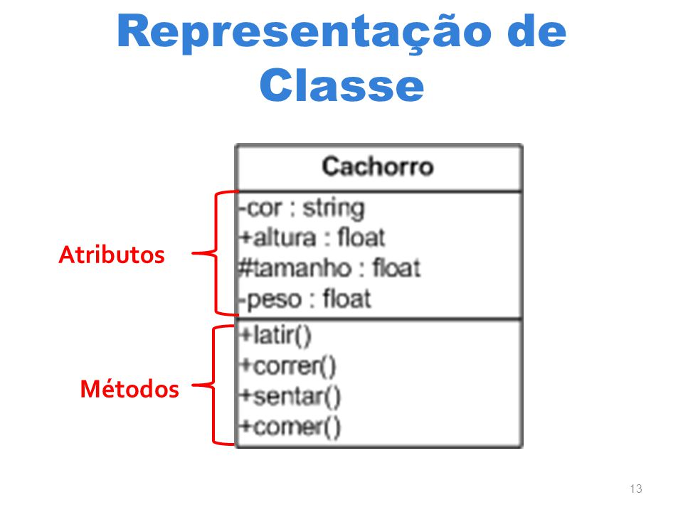 Representação de Classe Atributos Métodos 13