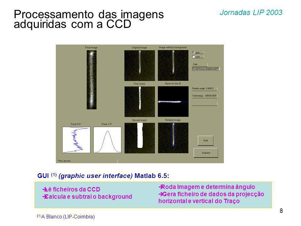 9 Imagem 3D de um traço com FIT ao background Imagem 3D de um traço depois de subtraído background Processamento das imagens adquiridas com a CCD Jornadas LIP 2003