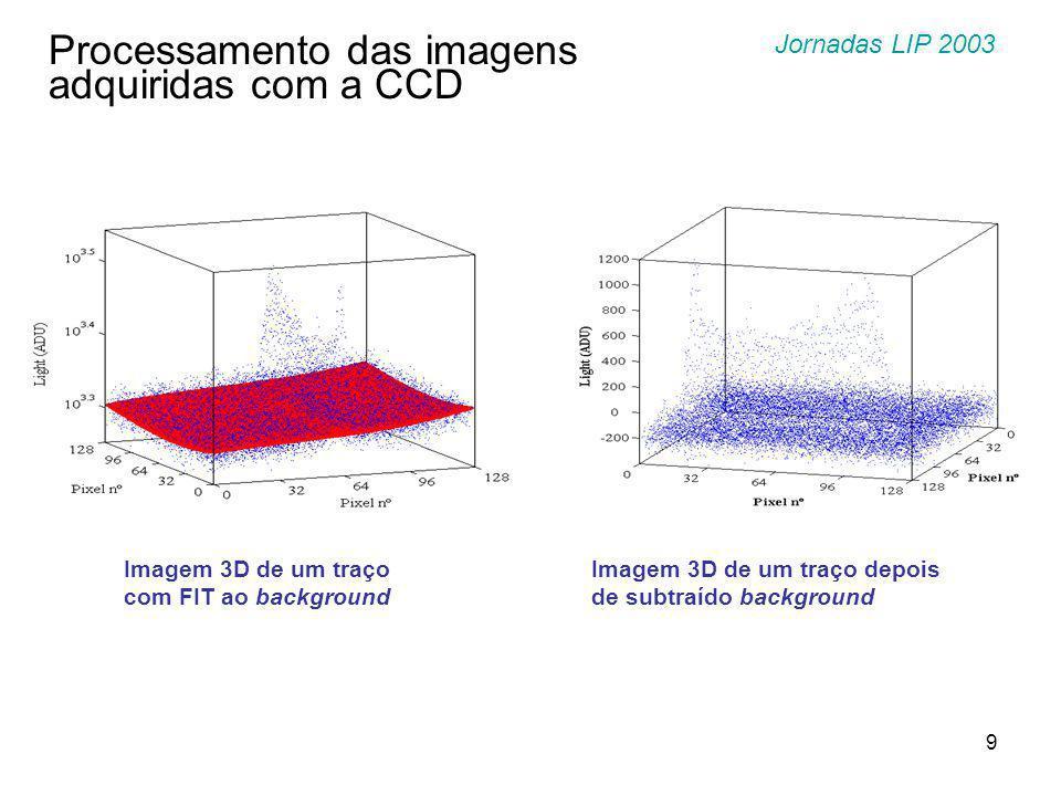 10 Resultados Experimentais Track angle determination based on Bragg curve analysis O traço e a sua projeção, no plano do GEM, relacionam-se através do parâmetro  (Eq.2): Jornadas LIP 2003