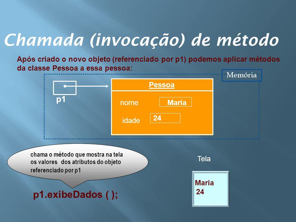 Chamada (invocação) de método chama o m é todo que mostra na tela os valores dos atributos do objeto referenciado por p1 Maria 24 p1.exibeDados ( ); A