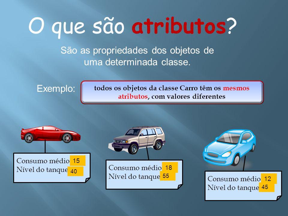 O que são atributos? São as propriedades dos objetos de uma determinada classe. Exemplo: todos os objetos da classe Carro têm os mesmos atributos, com