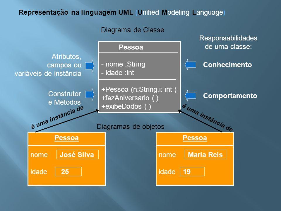 Representação na linguagem UML (Unified Modeling Language) Diagrama de Classe Pessoa - nome :String - idade :int +Pessoa (n:String,i: int ) +fazAniver