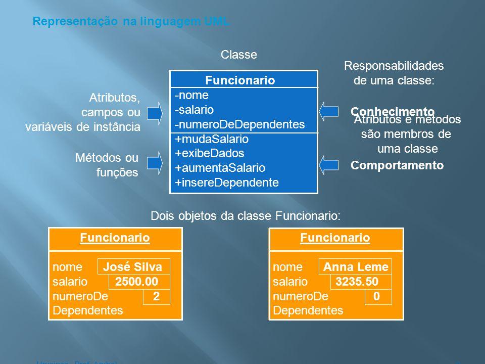 Representação na linguagem UML Classe Funcionario -nome -salario -numeroDeDependentes +mudaSalario +exibeDados +aumentaSalario +insereDependente Atrib