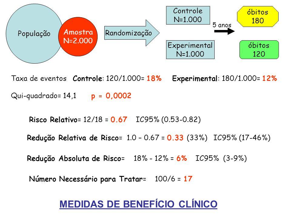 População Amostra N=2.000 Randomização Controle N=1.000 Experimental N=1.000 óbitos 180 óbitos 120 Número Necessário para Tratar= 100/6 = 17 Taxa de eventos Controle: 120/1.000= 18% Experimental: 180/1.000= 12% Qui-quadrado= 14,1 p = 0,0002 Risco Relativo= 12/18 = 0.67 IC95% (0.53-0.82) Redução Relativa de Risco= 1.0 – 0.67 = 0.33 (33%) IC95% (17-46%) Redução Absoluta de Risco= 18% - 12% = 6% IC95% (3-9%) 5 anos MEDIDAS DE BENEFÍCIO CLÍNICO