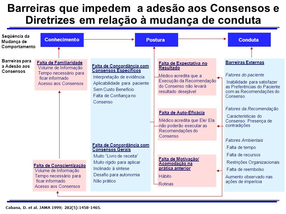 Barreiras que impedem a adesão aos Consensos e Diretrizes em relação à mudança de conduta Seqüência da Mudança de Comportamento Conhecimento PosturaCo
