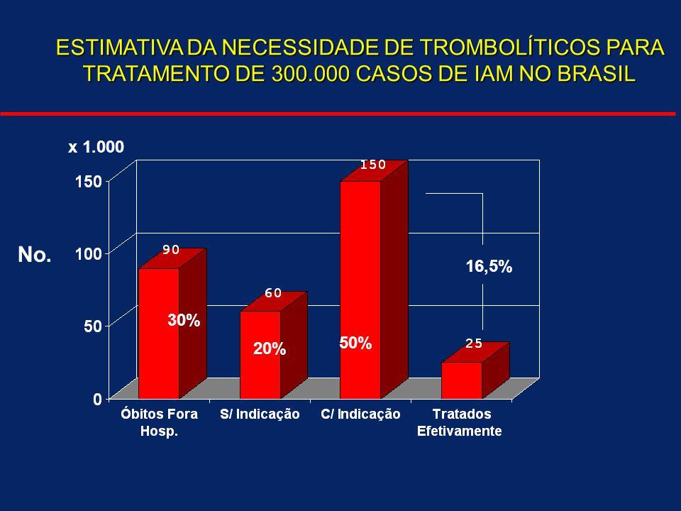 ESTIMATIVA DA NECESSIDADE DE TROMBOLÍTICOS PARA TRATAMENTO DE 300.000 CASOS DE IAM NO BRASIL 30% 20% 50% x 1.000 No. 16,5%