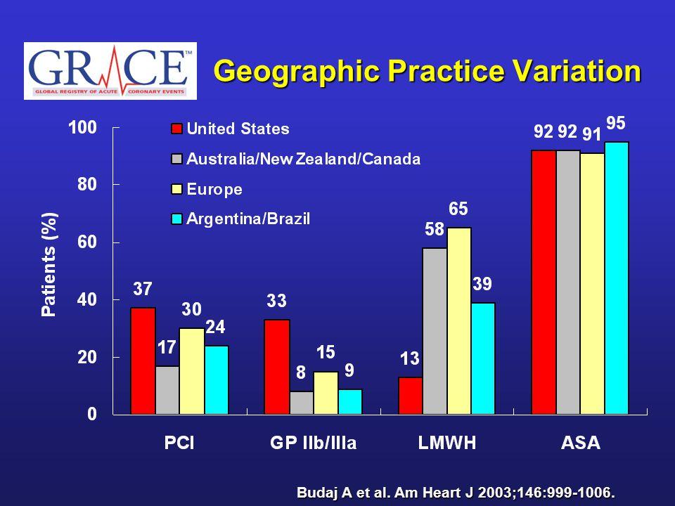 Geographic Practice Variation Budaj A et al. Am Heart J 2003;146:999-1006.
