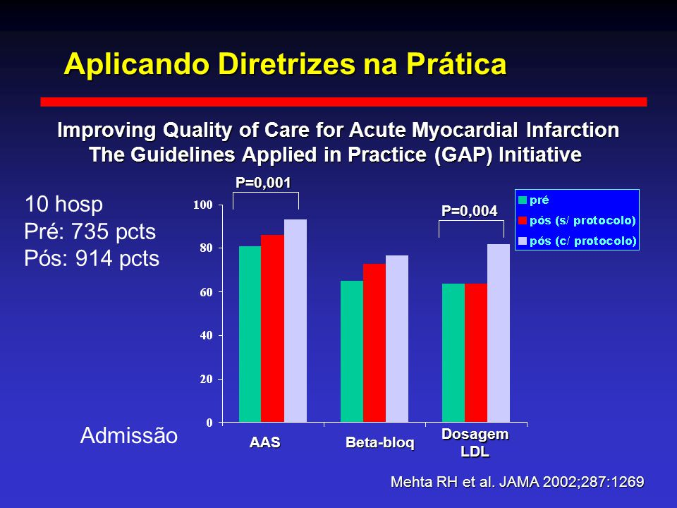 Aplicando Diretrizes na Prática Improving Quality of Care for Acute Myocardial Infarction The Guidelines Applied in Practice (GAP) Initiative Mehta RH et al.