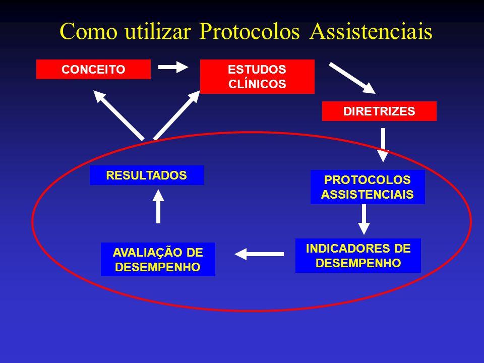 Como utilizar Protocolos Assistenciais CONCEITO RESULTADOS AVALIAÇÃO DE DESEMPENHO PROTOCOLOS ASSISTENCIAIS DIRETRIZES ESTUDOS CLÍNICOS INDICADORES DE