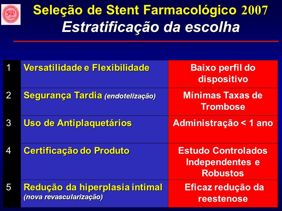 Seleção de Stent Farmacológico 2007 Estratificação da escolha 1 Versatilidade e Flexibilidade Baixo perfil do dispositivo 2 Segurança Tardia (endoteli