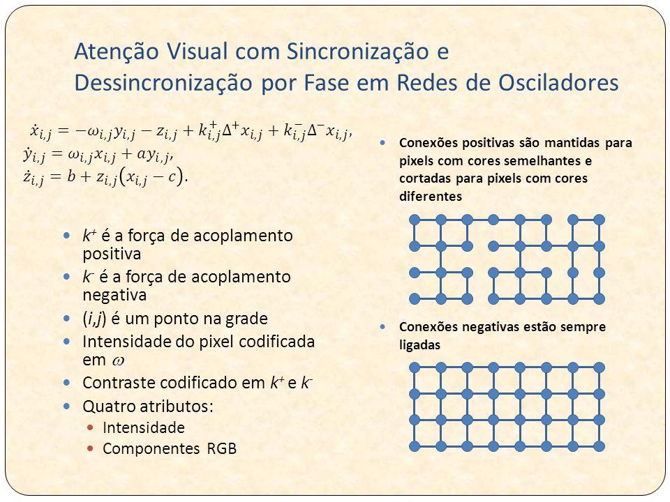 Atenção Visual com Sincronização e Dessincronização por Fase em Redes de Osciladores k + é a força de acoplamento positiva k - é a força de acoplamento negativa (i,j) é um ponto na grade Intensidade do pixel codificada em  Contraste codificado em k + e k - Quatro atributos: Intensidade Componentes RGB Conexões positivas são mantidas para pixels com cores semelhantes e cortadas para pixels com cores diferentes Conexões negativas estão sempre ligadas