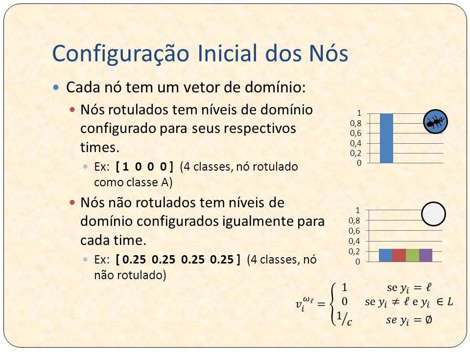 Configuração Inicial dos Nós Cada nó tem um vetor de domínio: Nós rotulados tem níveis de domínio configurado para seus respectivos times.