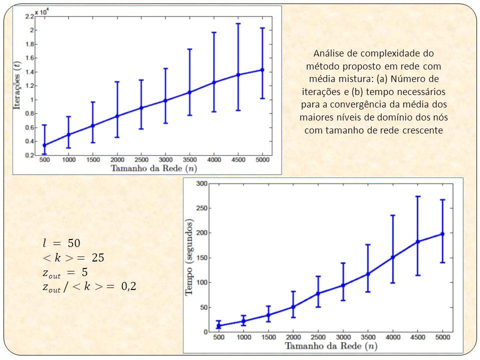 Análise de complexidade do método proposto em rede com média mistura: (a) Número de iterações e (b) tempo necessários para a convergência da média dos maiores níveis de domínio dos nós com tamanho de rede crescente