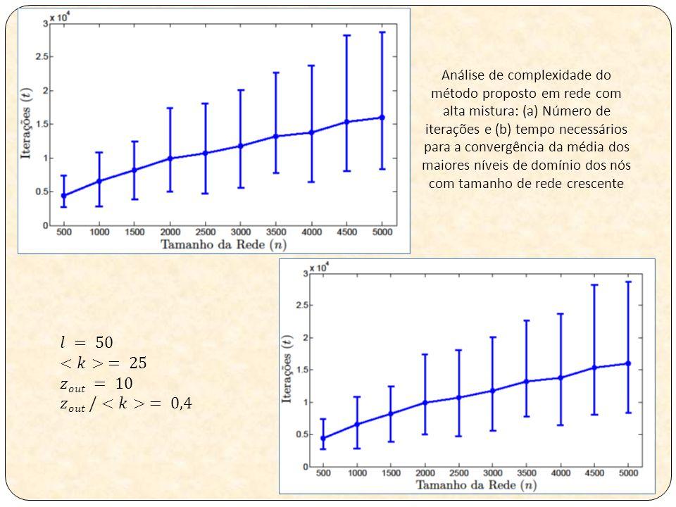 Análise de complexidade do método proposto em rede com alta mistura: (a) Número de iterações e (b) tempo necessários para a convergência da média dos maiores níveis de domínio dos nós com tamanho de rede crescente
