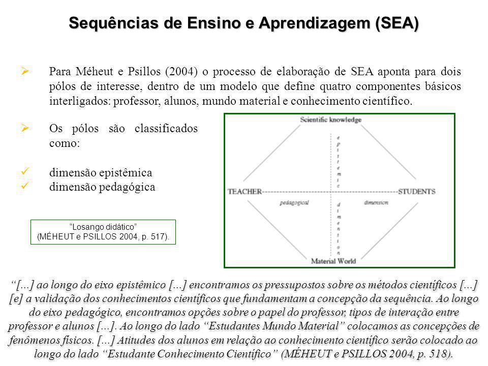 Sequências de Ensino e Aprendizagem (SEA)  Para Méheut e Psillos (2004) o processo de elaboração de SEA aponta para dois pólos de interesse, dentro de um modelo que define quatro componentes básicos interligados: professor, alunos, mundo material e conhecimento científico.