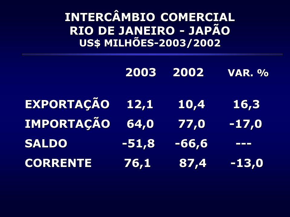INTERCÂMBIO COMERCIAL RIO DE JANEIRO - JAPÃO US$ MILHÕES-2003/2002 2003 2002 VAR.
