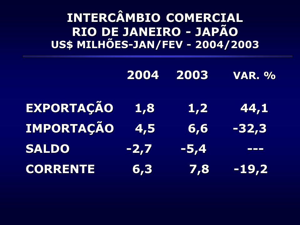 INTERCÂMBIO COMERCIAL RIO DE JANEIRO - JAPÃO US$ MILHÕES-JAN/FEV - 2004/2003 2004 2003 VAR.