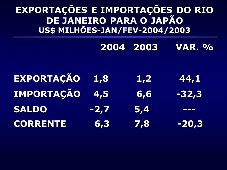 EXPORTAÇÕES E IMPORTAÇÕES DO RIO DE JANEIRO PARA O JAPÃO US$ MILHÕES-JAN/FEV-2004/2003 2004 2003 VAR.