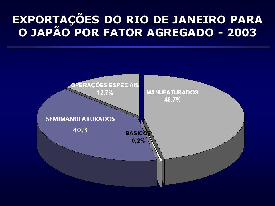 EXPORTAÇÕES DO RIO DE JANEIRO PARA O JAPÃO POR FATOR AGREGADO - 2003 SEMIMANUFATURADOS 40,3