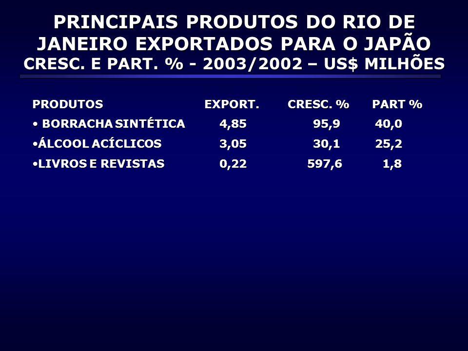 PRINCIPAIS PRODUTOS DO RIO DE JANEIRO EXPORTADOS PARA O JAPÃO CRESC.